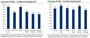 Hearing Aid Buyer Profiles