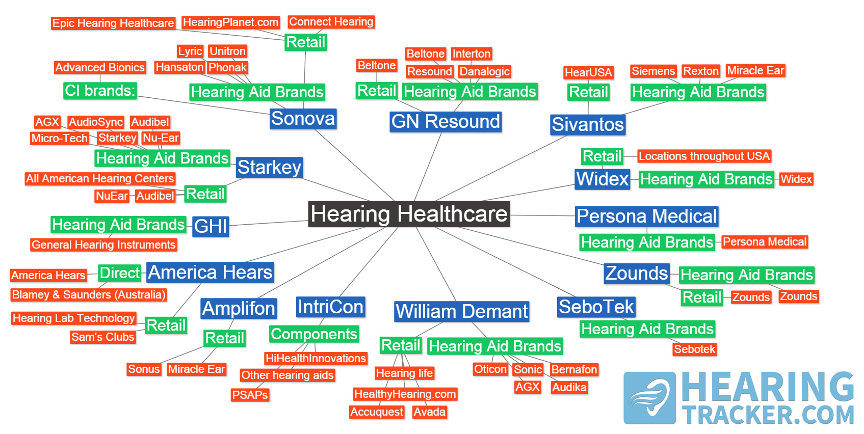 Hearing-healthcare-mind-map1